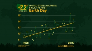 U.S. Warming Since the First Earth Day