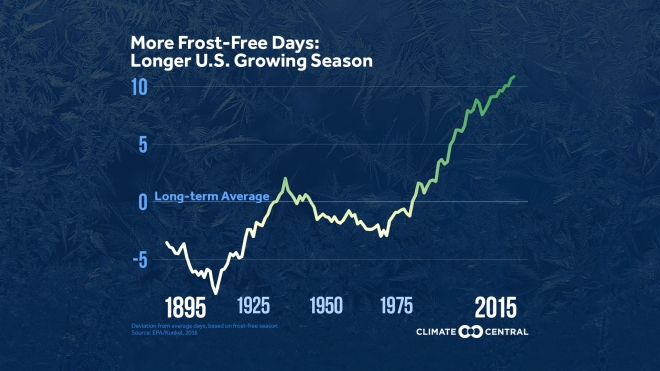 Climate Change Means a Longer U.S. Growing Season