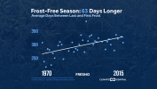 Climate Change Increasing Length of Frost-Free Season