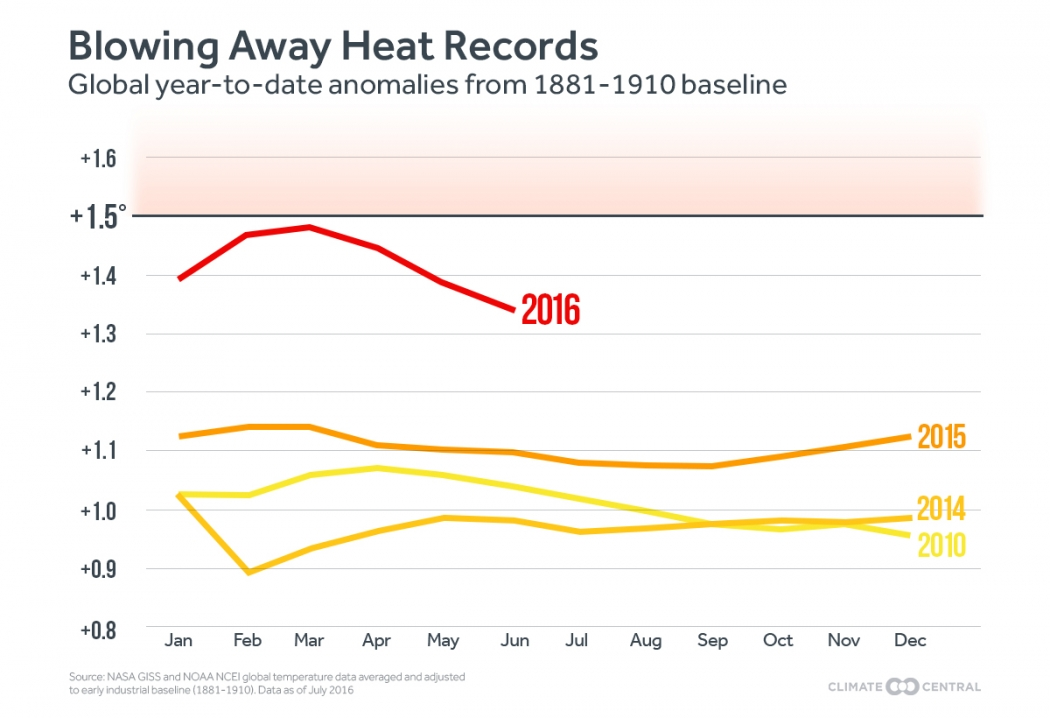 scorching july is world s hottest month on record climate central