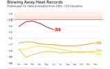 First Half of 2016 Blows Away Temp Records