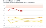 With May Record, Global Temps in 'New Neighborhood'