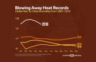 2016 Is Blowing Away Global Heat Records