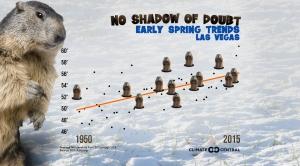 Groundhog Day Warming Trends
