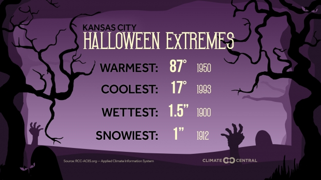 Halloween Weather Extremes