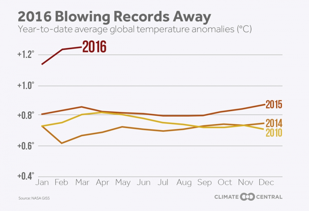 New milestone earth sees 11 record hot months in a row climate new milestone earth sees 11 record hot months in a row ccuart Images