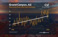 100 Years of Warming at the National Parks