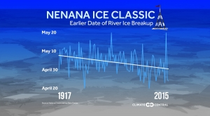 Nenana Ice Classic: 100 Years