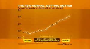 The New Normal: Earth is Getting Hotter