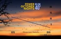 Fewer October Nights Below 40°F