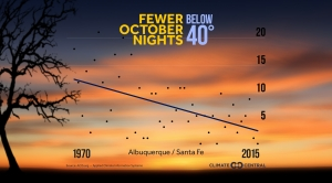 Fewer October Nights Below 40°F