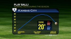Baseball Season Temperature Swings