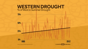 Summer Drought in the West