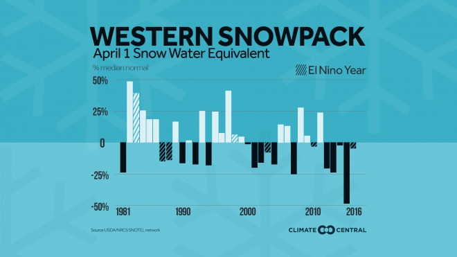 Despite Gains, Western Snowpack Trending Downward