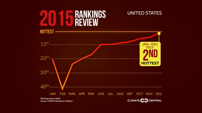 2015 U.S. Temperatures in Review