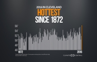 How Hot Has 2016 Been in These U.S. Cities?
