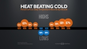 Record Heat Beating Record Cold