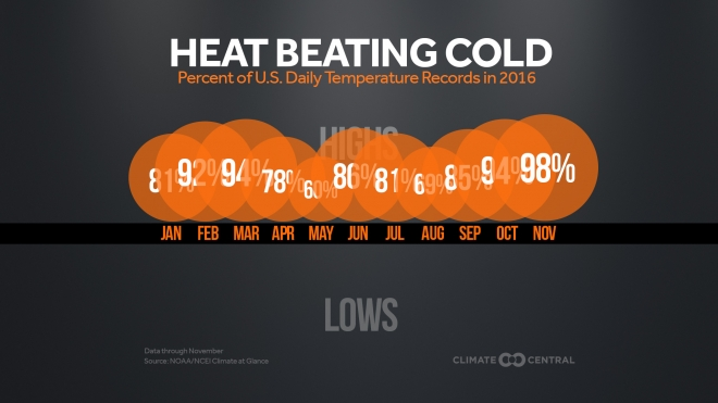 2016 Record Highs Dwarfing Record Lows