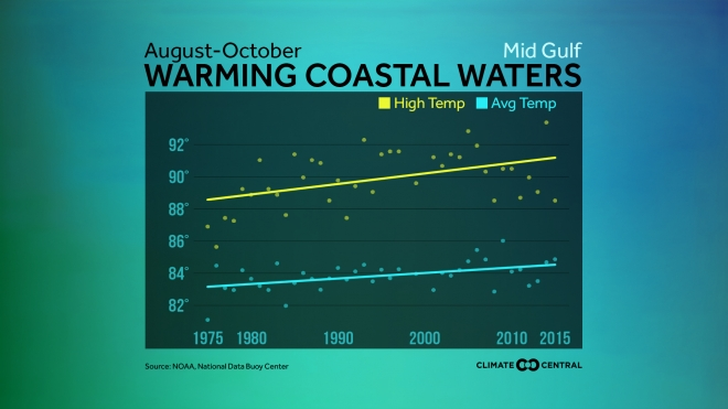 U.S. Coastal Water Temperature Trends
