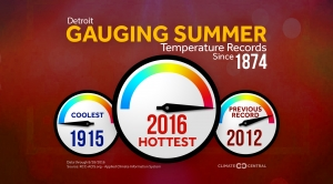 Here's How Hot Your Summer Has Been