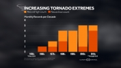 Increasing Tornado Extremes