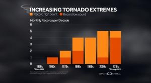 Increasing Tornado Extremes