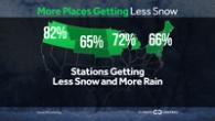 Winter Precipitation: More Rain, Less Snow