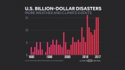 The Number and Cost of Weather Disasters is Increasing in the U.S.