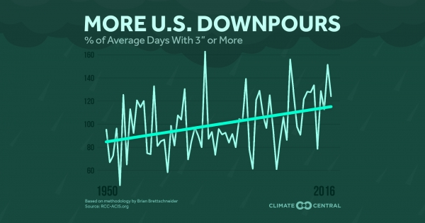 climatecentral.org - More Downpours in the U.S.