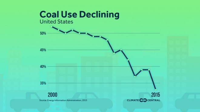 Coal Use Declining in the U.S.