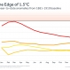 2016 Officially Declared Hottest Year on Record