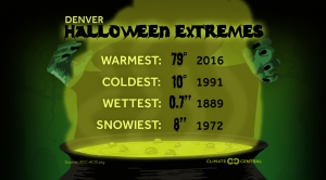 Halloween Extremes in U.S. Cities