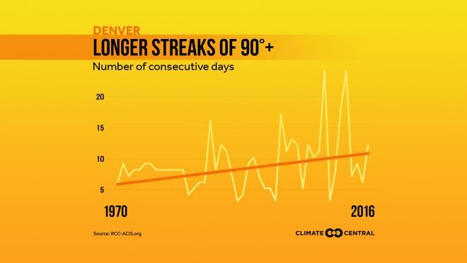 Longer Heat Streaks Across the U.S.