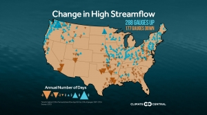 High Streamflow is Increasing, Raising Flood Risks