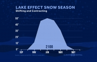 Lake Effect Snow Season is Shifting and Contracting
