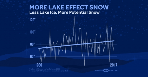 climatecentral.org - Less Lake Ice, More Potential Lake Effect Snow