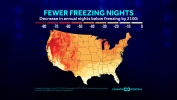 Fewer Freezing Nights