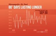 Summer is Lasting Longer Across the U.S.