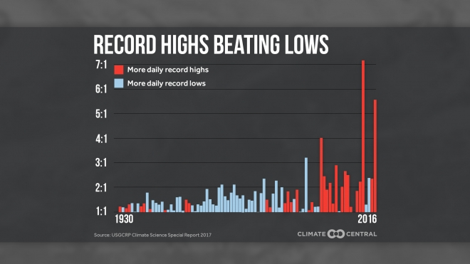 Daily Record Highs are Dramatically Outpacing Daily Record Lows