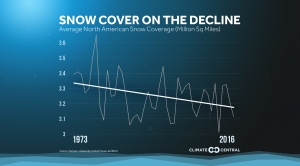 Snow Cover on the Decline in North America