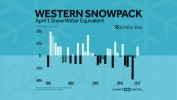 Western Snowpack Up, But Less Likely in the Future