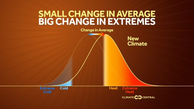 Small Change in Average, Big Change in Extremes