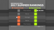 2017 Summer Review