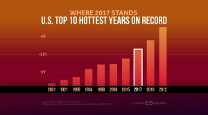 2017 on Track to Be Third Hottest Year Nationally
