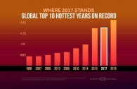 Globally, 2017 on Track to Be Second Hottest Year