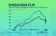 Transportation is the Biggest Source of U.S. Emissions
