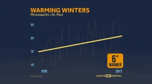 See How Much Winters Have Been Warming in Your City