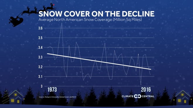 North American Snow Cover on the Decline