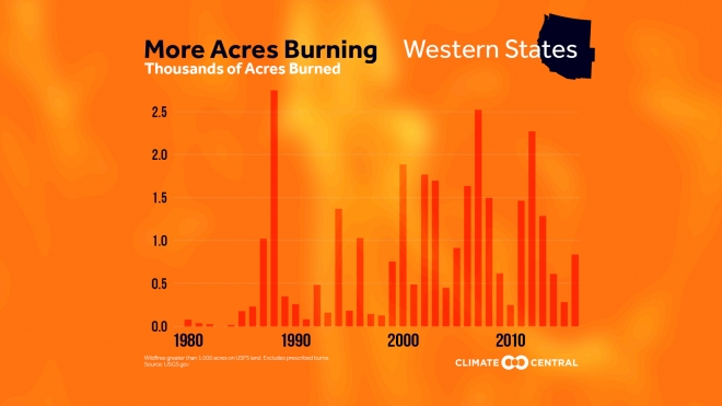 Area Burned by Wildfires is Increasing