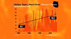 Number of Large Fires Rising in the West